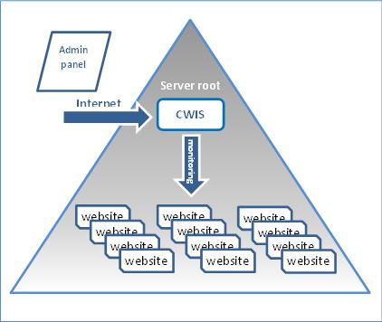 регистрация доменов тк